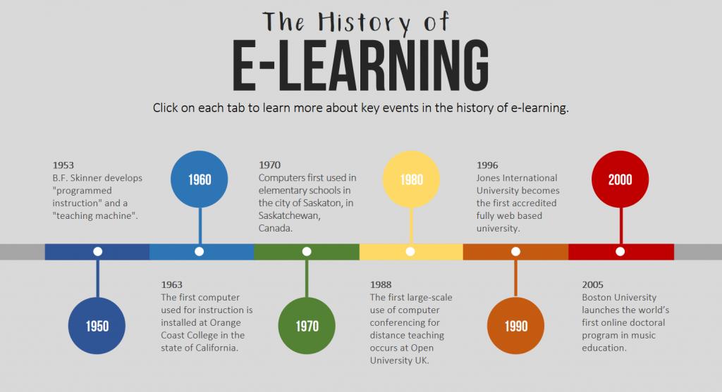 Storia dell'elearning