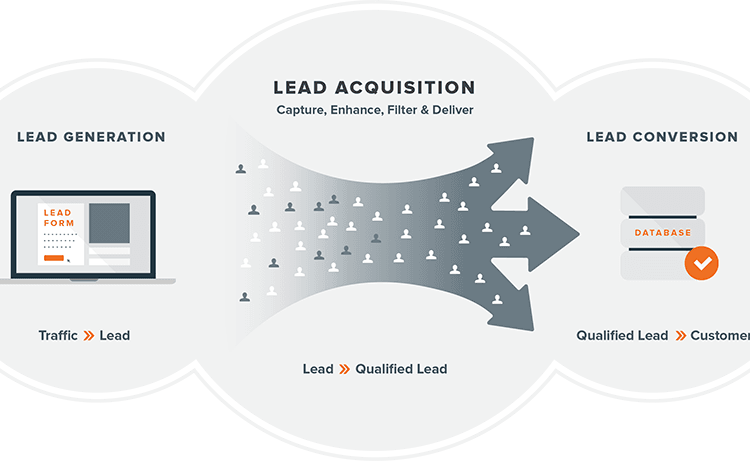 Lead Generation efficace: tips and tricks